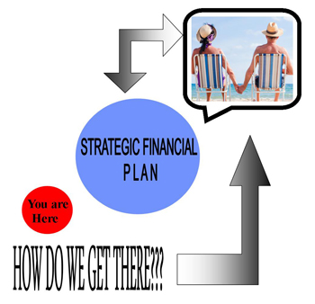 strategic financial plan